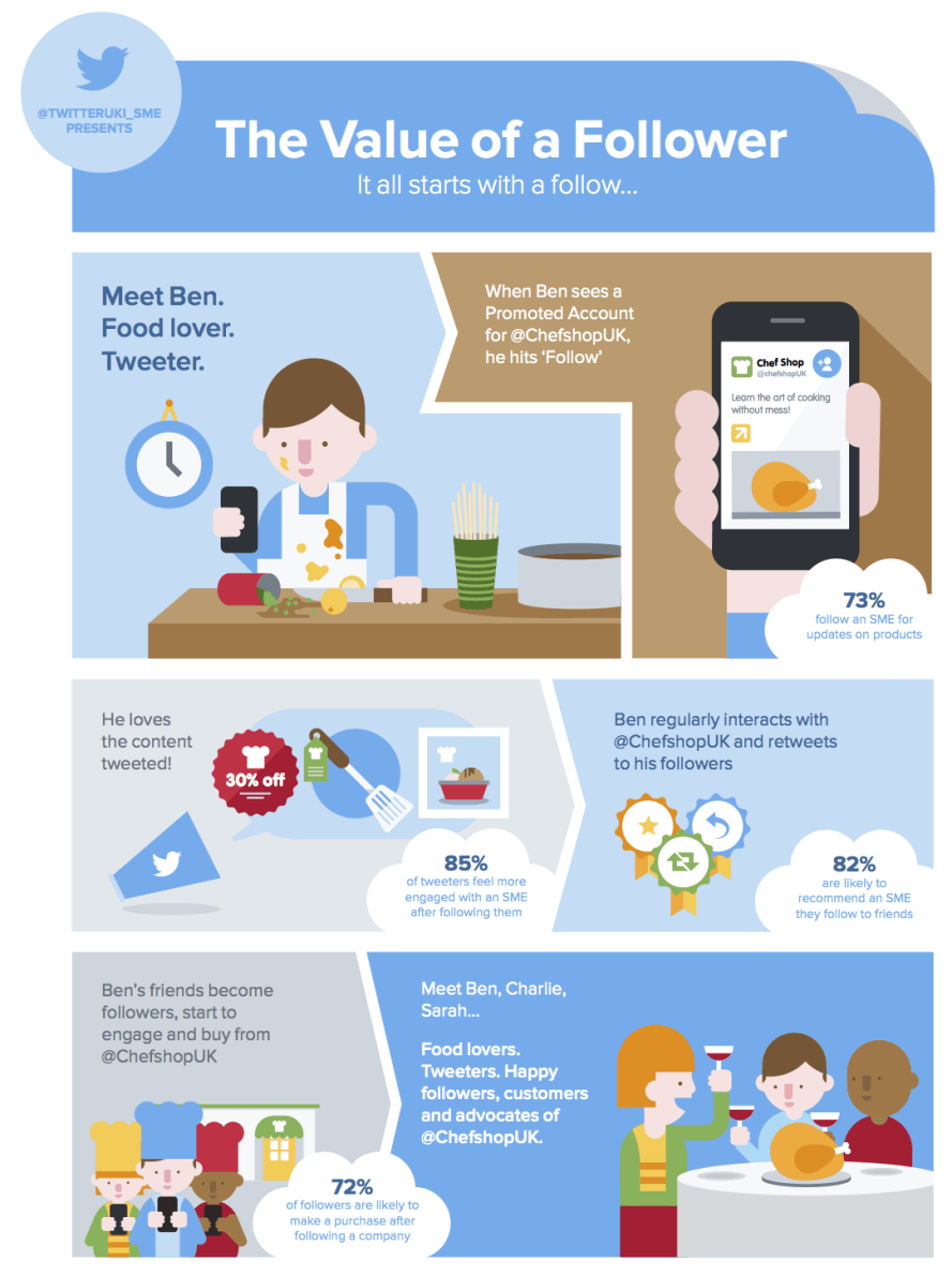 The Value twitter follower Infographics