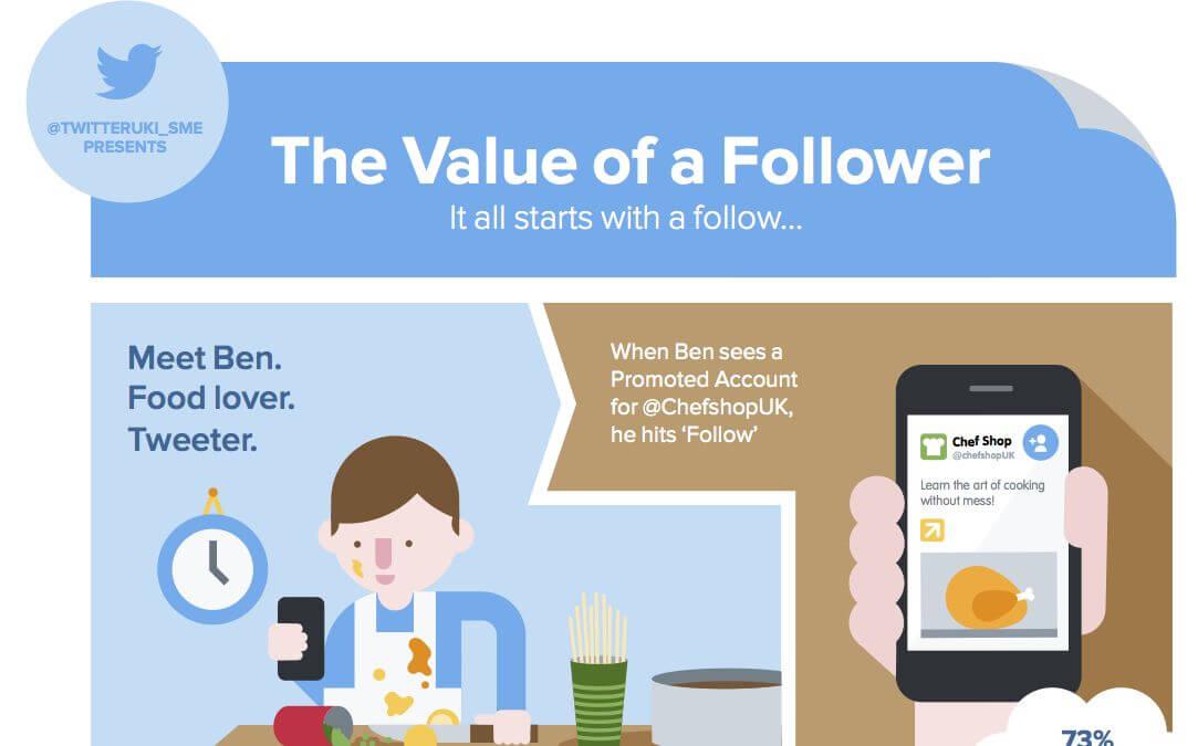 Value of twitter follower